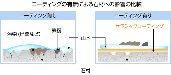 コーティングの有無による石材への影響の比較
